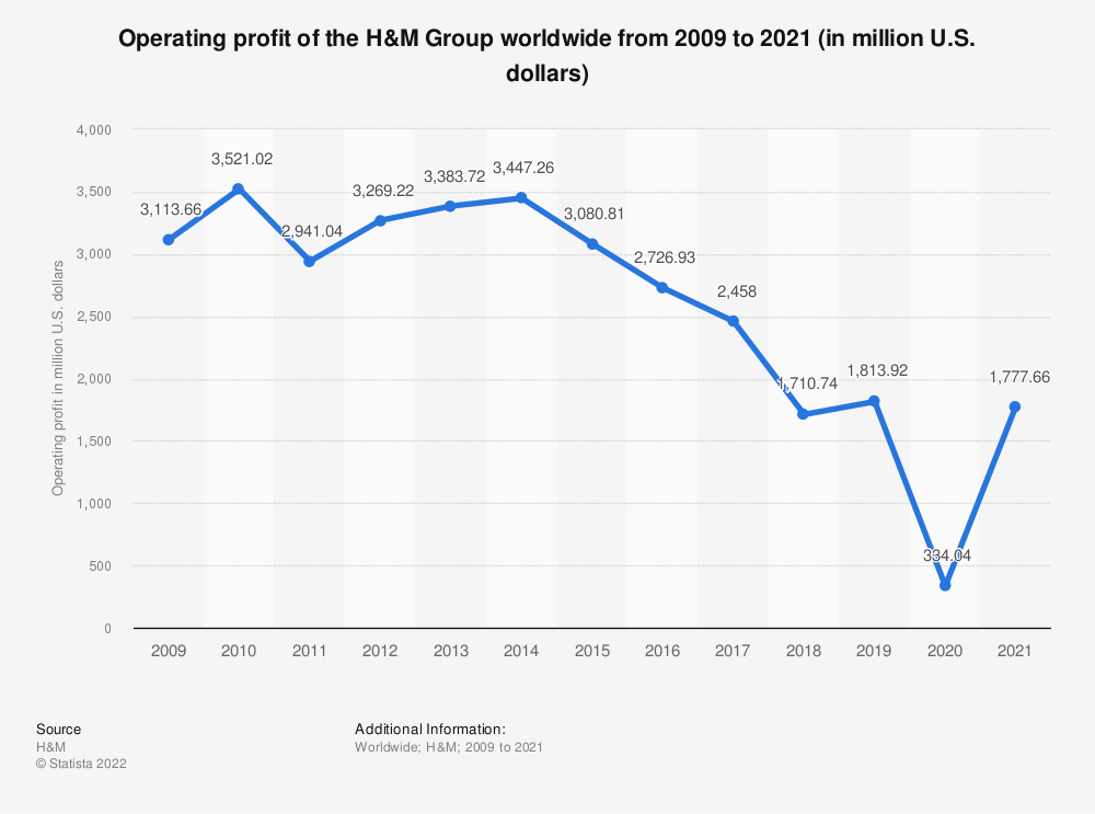 Statistic: Operating profit of the H&M Group worldwide from 2009 to 2019 (in million U.S. dollars) | Statista