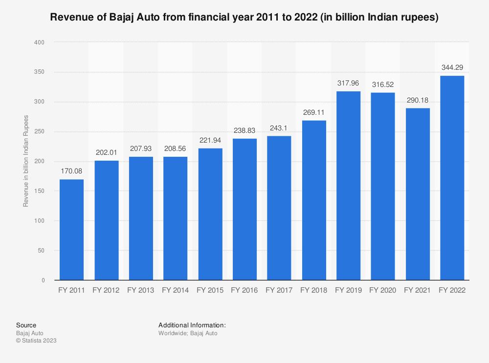 Statistic: Bajaj Auto's revenue between FY 2018 and FY 2019 (in million Indian rupees)* | Statista