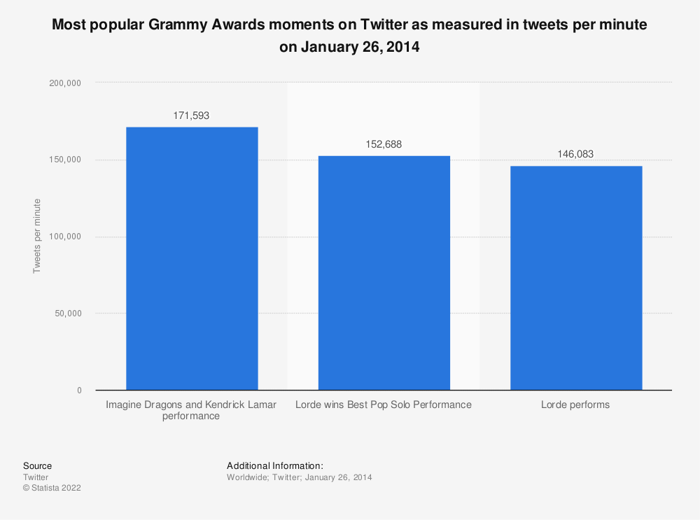 Statistic: Most popular Grammy Awards moments on Twitter as measured in tweets per minute on January 26, 2014 | Statista