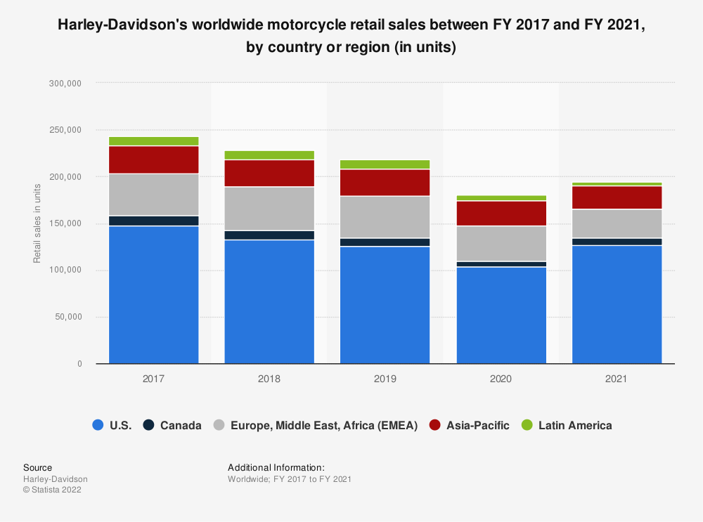 Statistic: Harley-Davidson's worldwide motorcycle retail sales in FY 2013, by region (in units) | Statista