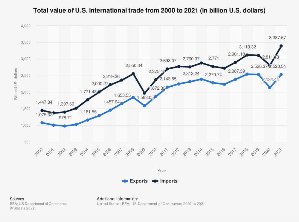 Statistic: Total value of U.S. international trade from 2000 to 2020 (in billion U.S. dollars) | Statista