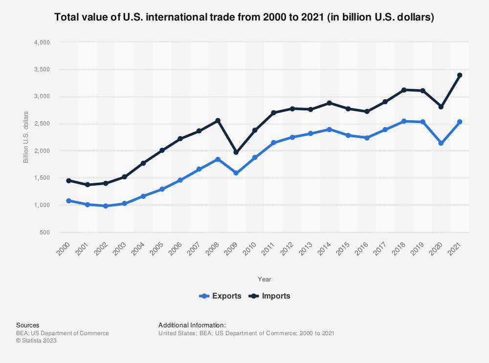 Statistic: Total value of U.S. international trade from 2000 to 2018 (in billion U.S. dollars) | Statista