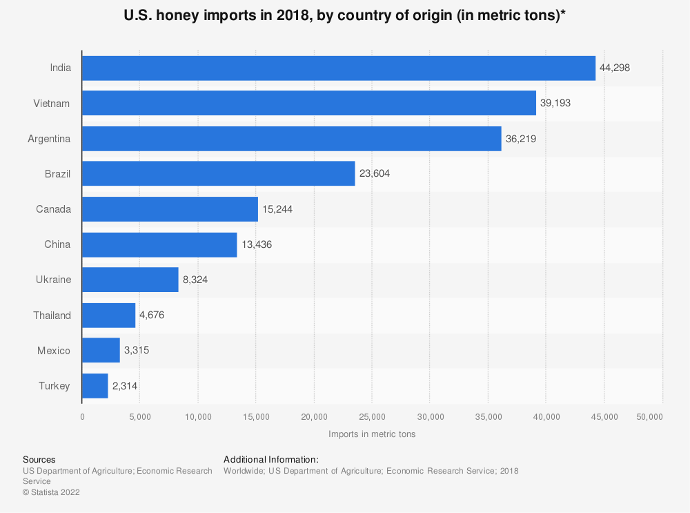 Statistic: U.S. honey imports in 2018, by country of origin (in metric tons)* | Statista