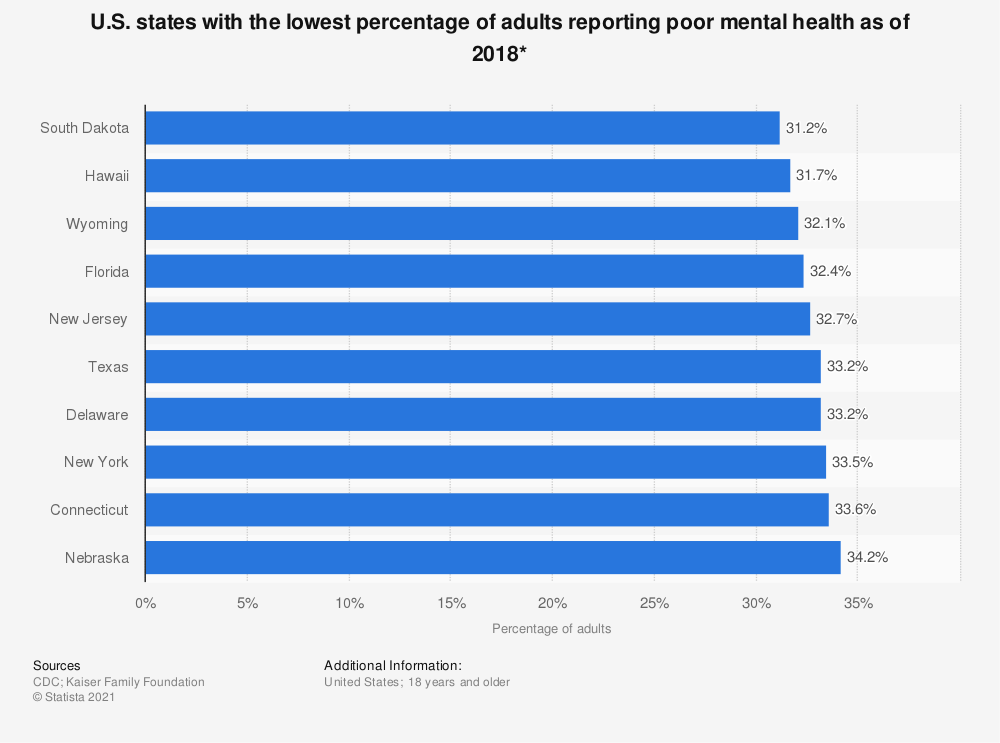 Statistic: U.S. states with the lowest percentage of adults reporting poor mental health as of 2017* | Statista