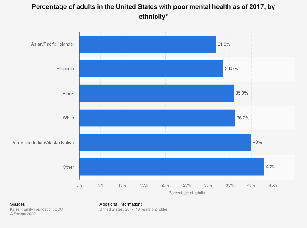 Statistic: Percentage of adults in the United States with poor mental health as of 2017, by ethnicity* | Statista