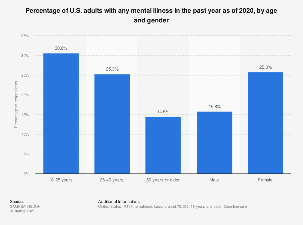 Statistic: Percentage of U.S. adults with any mental illness in the past year as of 2016, by age and gender | Statista