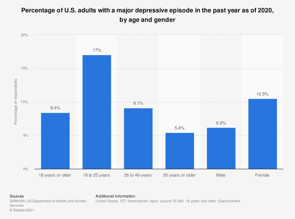 Statistic: Percentage of U.S. adults with a major depressive episode in the past year as of 2016, by age and gender | Statista