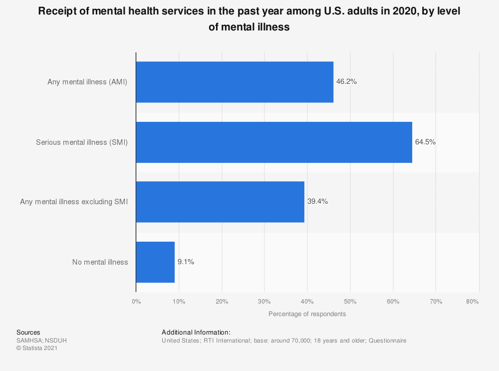 Statistic: Receipt of mental health services in the past year among U.S. adults in 2019, by level of mental illness | Statista