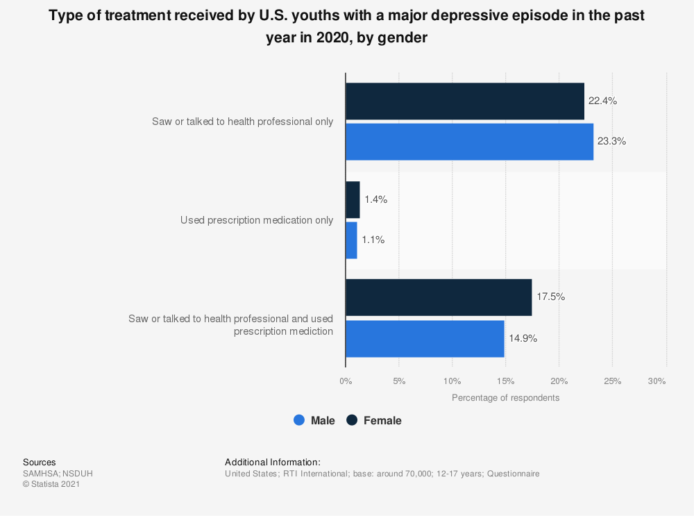 Statistic: Type of treatment received by U.S. youths with a major depressive episode in the past year in 2017, by gender | Statista