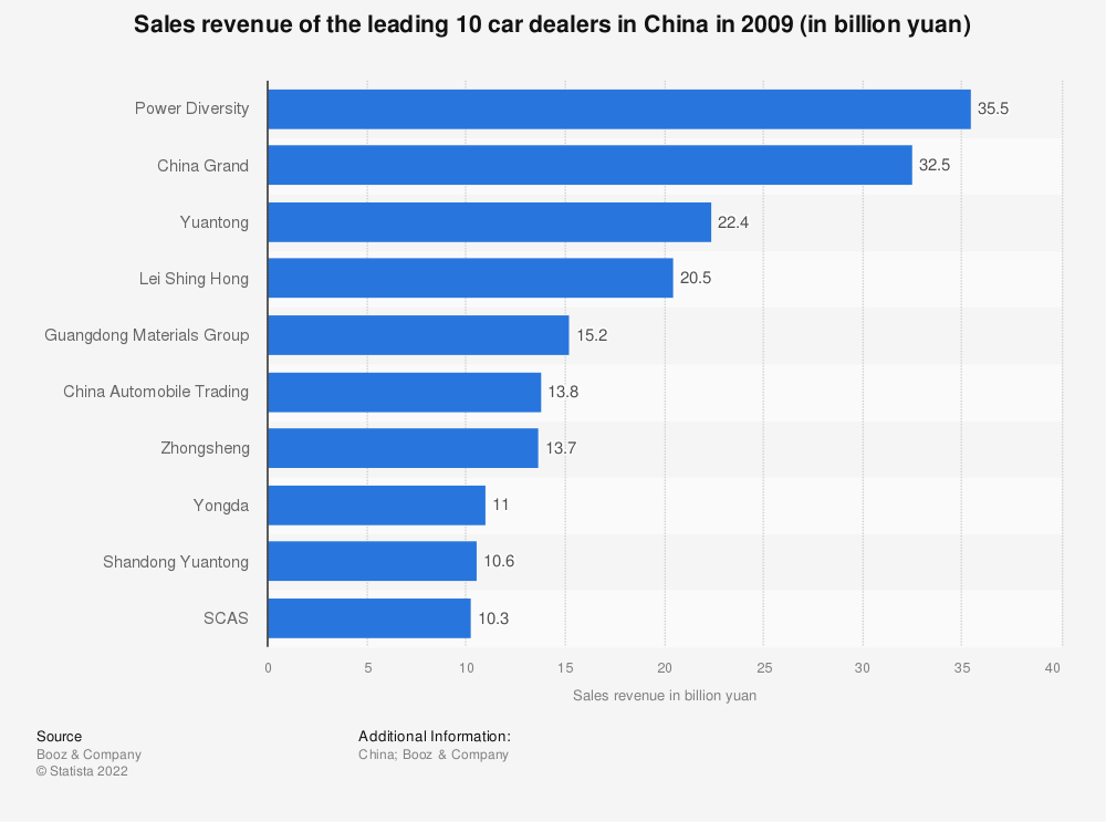 Statistic: Sales revenue of the leading 10 car dealers in China in 2009 (in billion yuan) | Statista