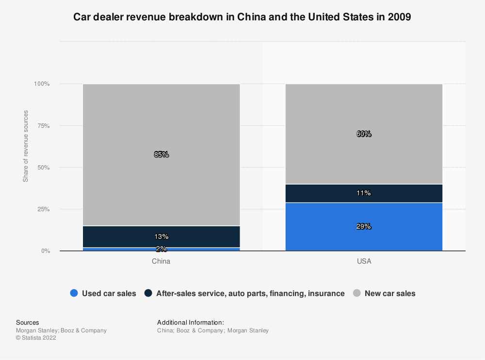 Statistic: Car dealer revenue breakdown in China and the United States in 2009 | Statista