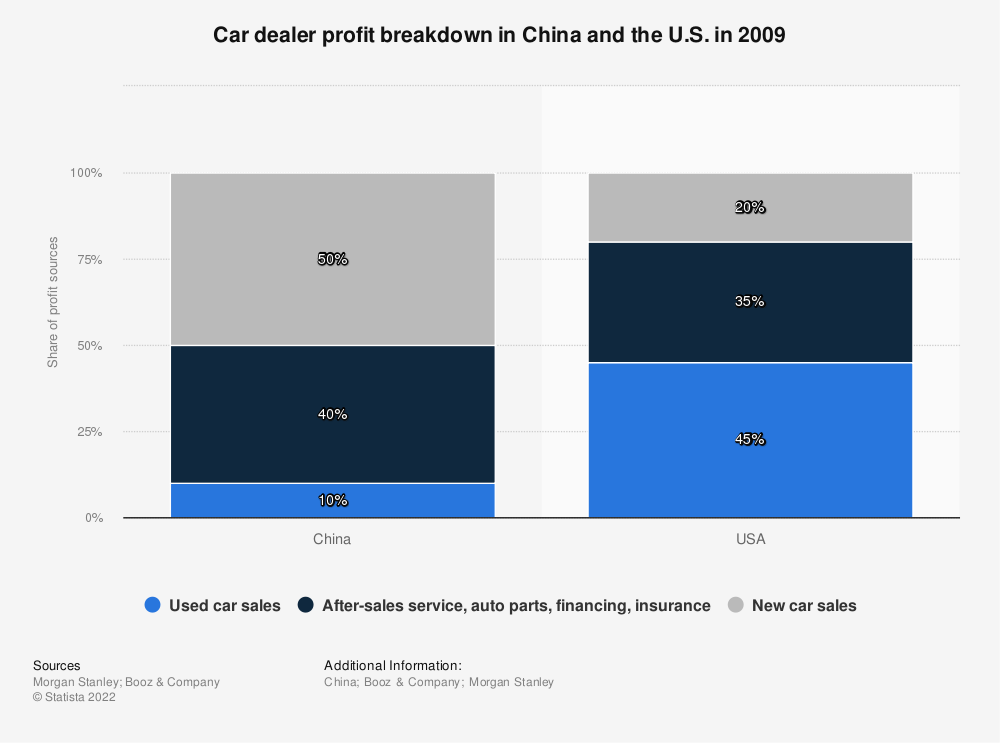 Statistic: Car dealer profit breakdown in China and the U.S. in 2009 | Statista