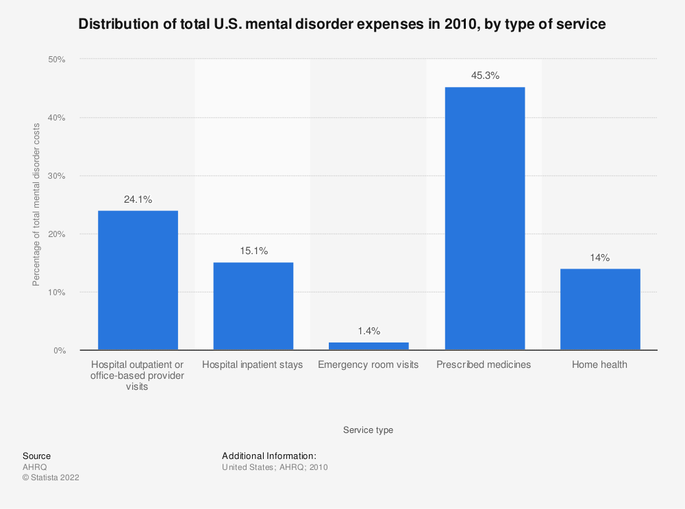 Statistic: Distribution of total U.S. mental disorder expenses in 2010, by type of service | Statista
