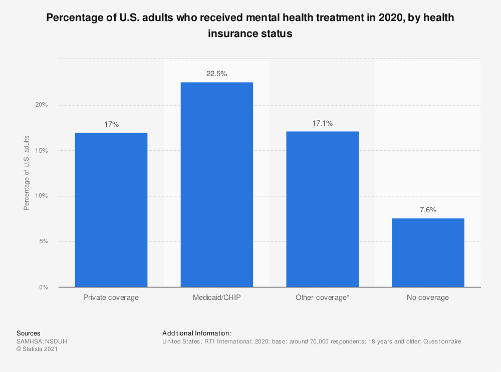 Statistic: Percentage of U.S. adults who received mental health treatment in 2018, by health insurance status | Statista