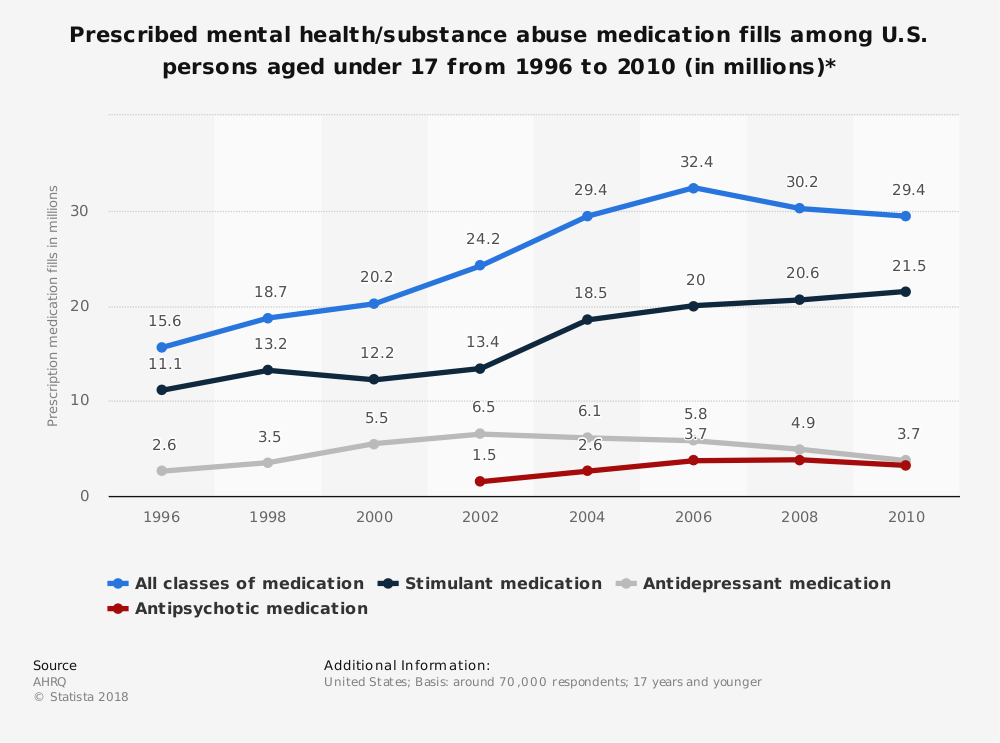 Statistic: Prescribed mental health/substance abuse medication fills among U.S. persons aged under 17 from 1996 to 2010 (in millions)* | Statista