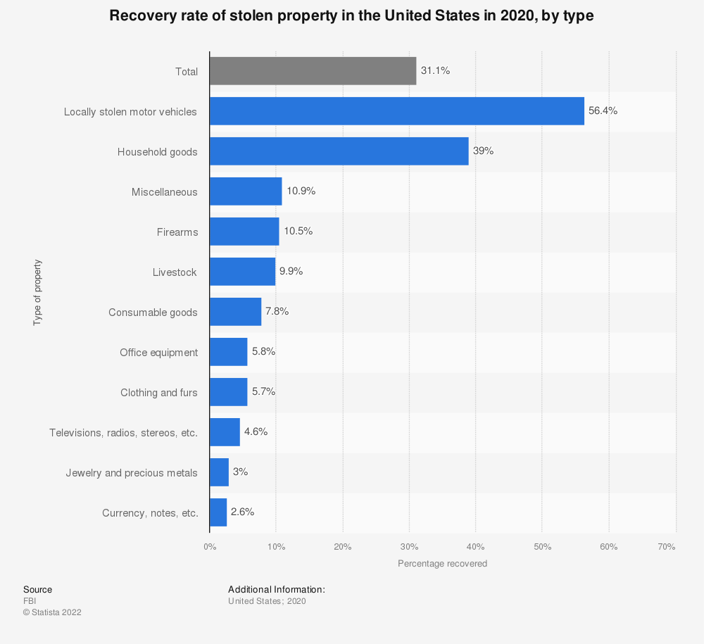 Statistic: Recovery rate of stolen property in the United States in 2017, by type | Statista