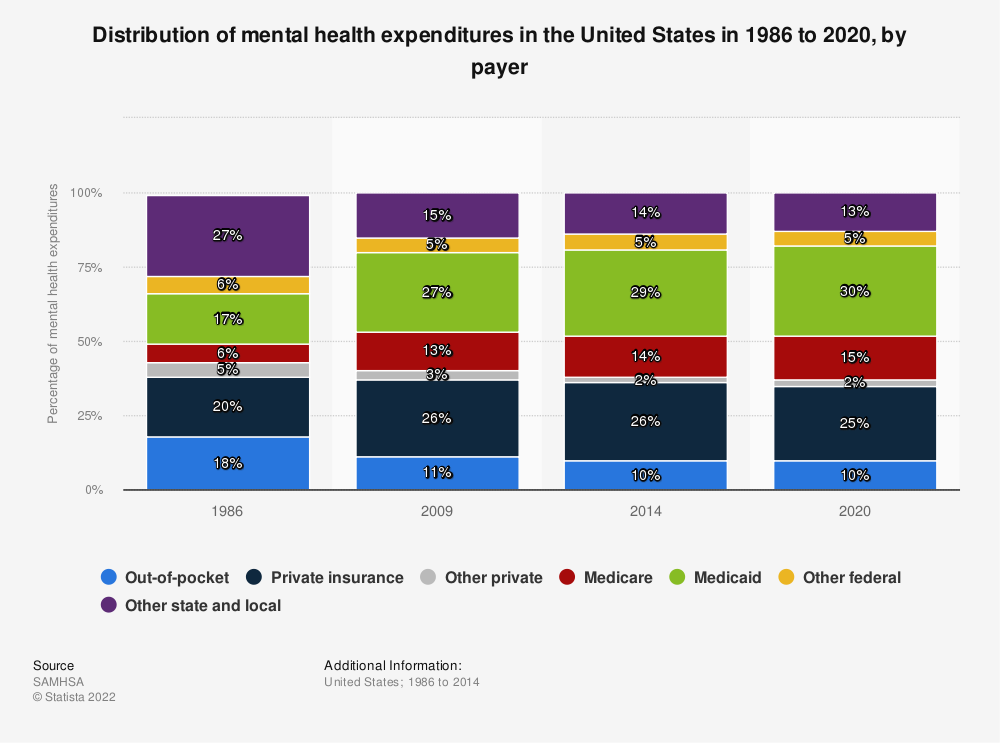 Statistic: Distribution of mental health expenditures in the United States in 1986 to 2020, by payer | Statista