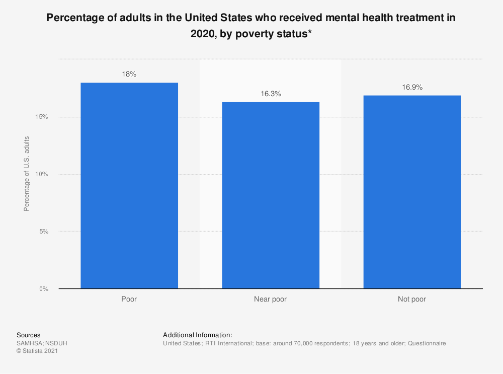 Statistic: Percentage of adults in the United States who received mental health treatment in 2017, by poverty status* | Statista