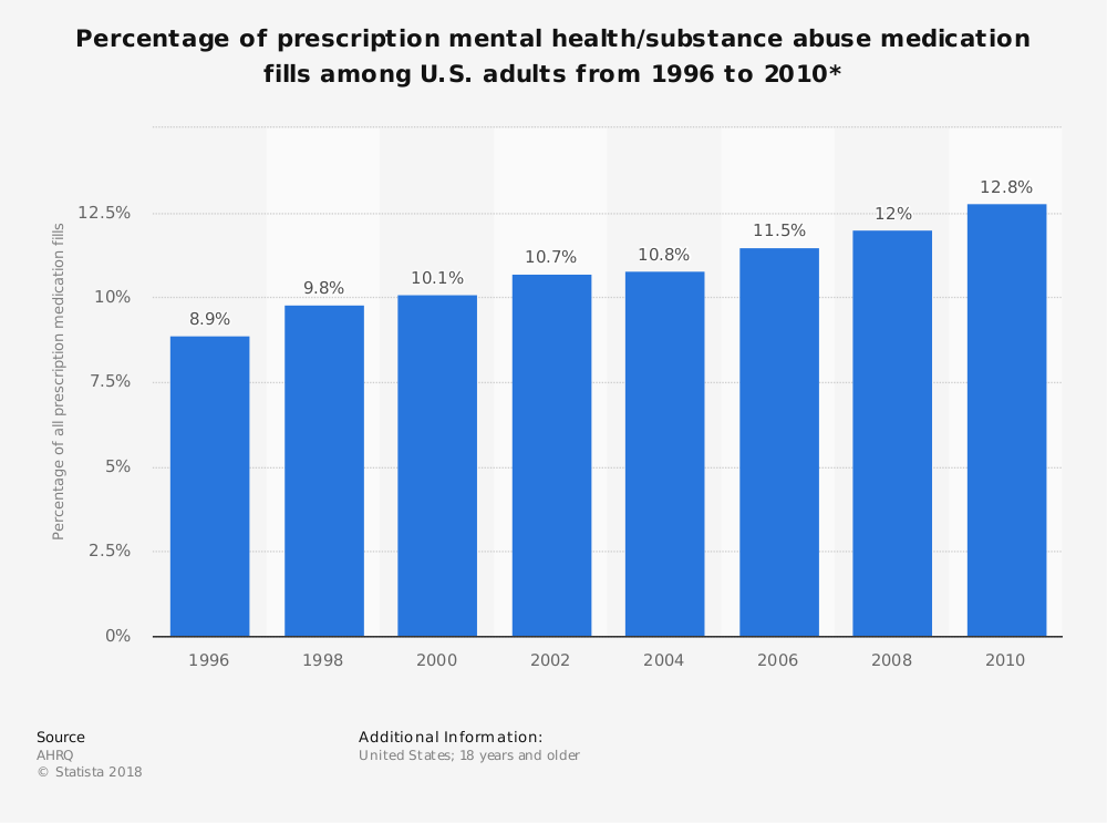 Statistic: Percentage of prescription mental health/substance abuse medication fills among U.S. adults from 1996 to 2010* | Statista