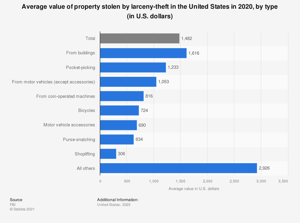 Statistic: Average value of property stolen by larceny-theft in the United States in 2017, by type (in U.S. dollars) | Statista