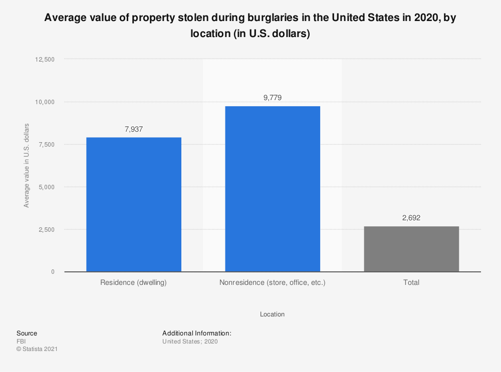 Statistic: Average value of property stolen during burglaries in the United States in 2019, by location (in U.S. dollars) | Statista
