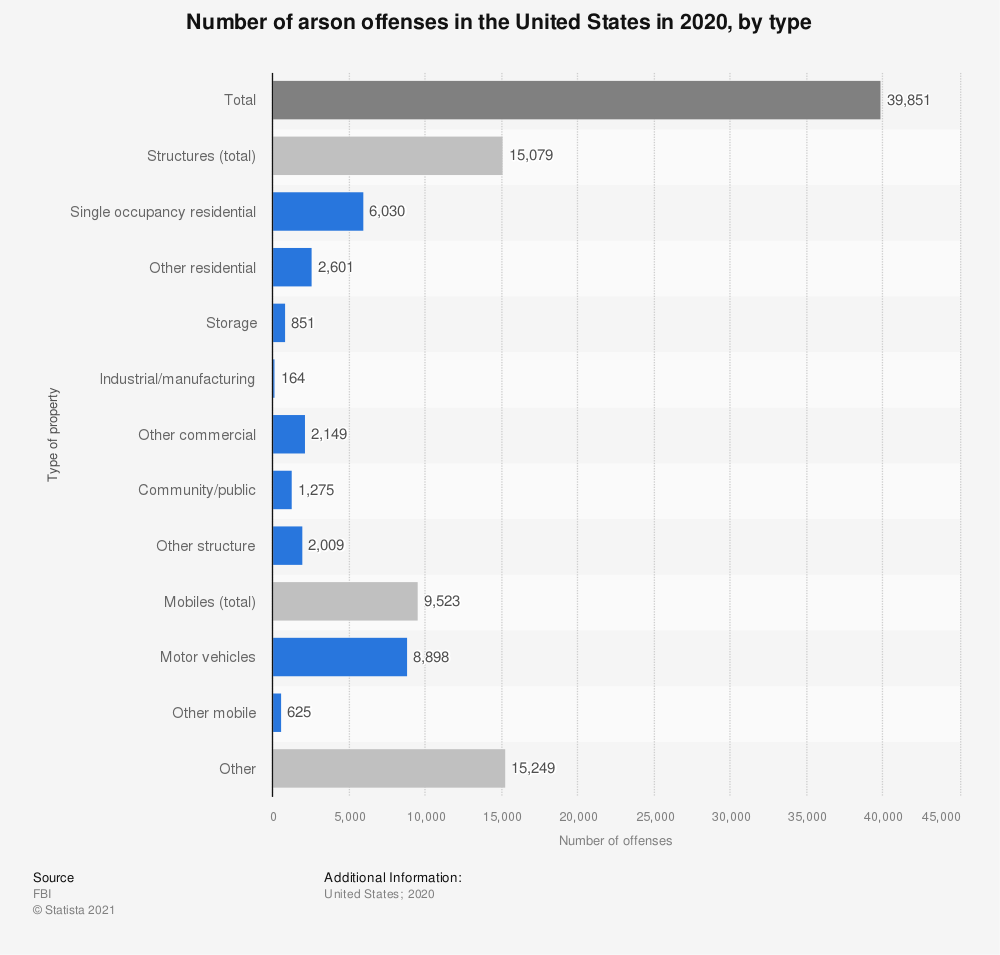 Statistic: Number of arson offenses in the United States in 2019, by type | Statista