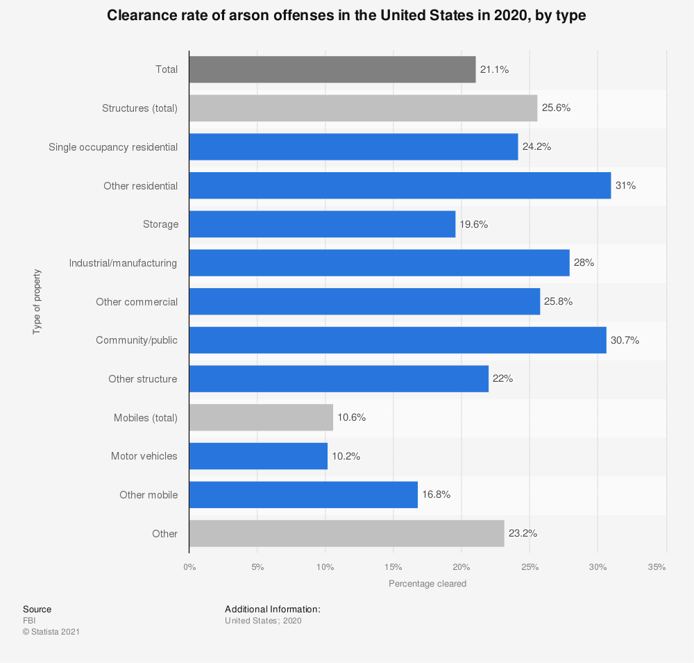Statistic: Clearance rate of arson offenses in the United States in 2017, by type | Statista