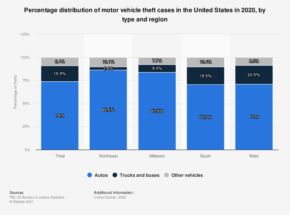 Statistic: Percentage distribution of motor vehicle theft cases in the United States in 2017, by type and region | Statista
