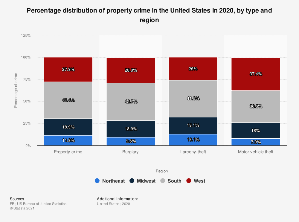Statistic: Percentage distribution of property crime in the United States in 2015, by type and region | Statista