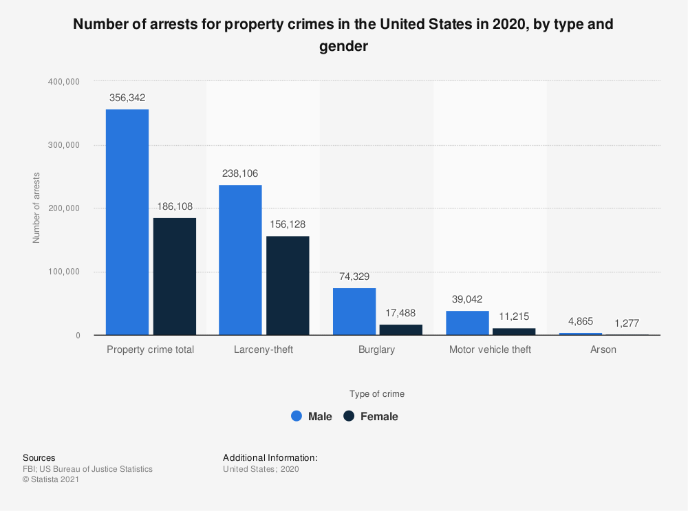 Statistic: Number of arrests for property crimes in the United States in 2017, by type and gender | Statista
