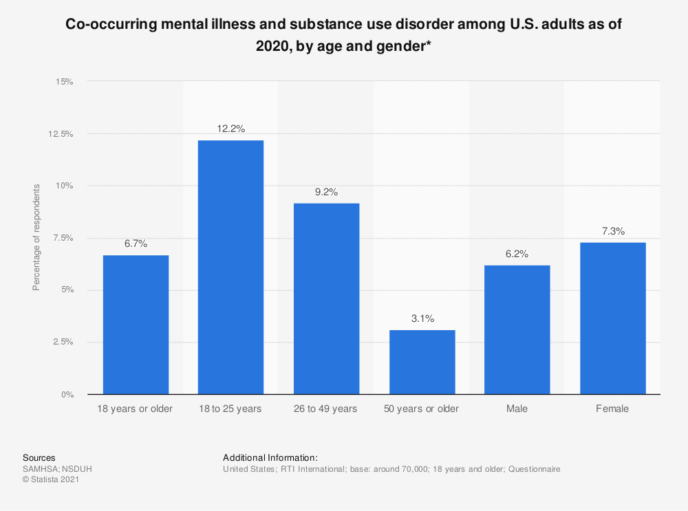 Statistic: Co-occurring mental illness and substance use disorder among U.S. adults as of 2018, by age and gender* | Statista