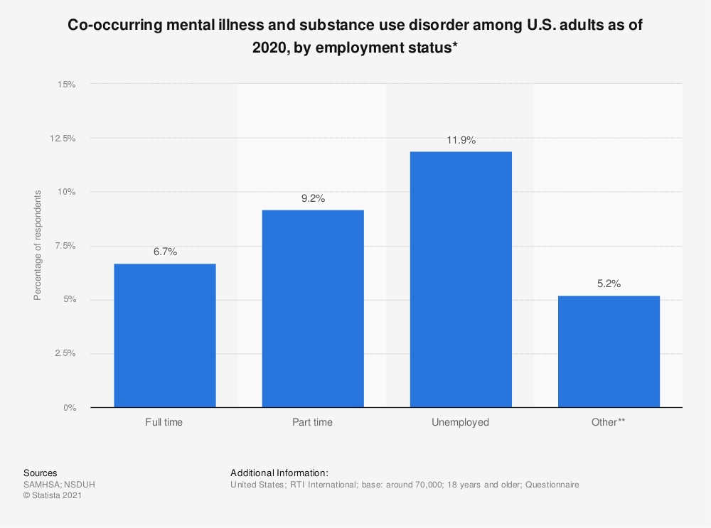 Statistic: Co-occurring mental illness and substance use disorder among U.S. adults as of 2018, by employment status* | Statista