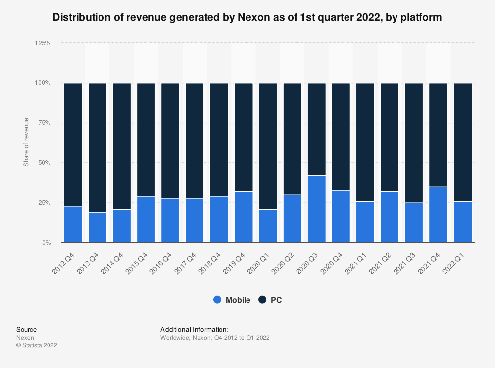 Statistic: Nexon's revenue distribution in 4th quarters of 2012 to 2018, by platform | Statista