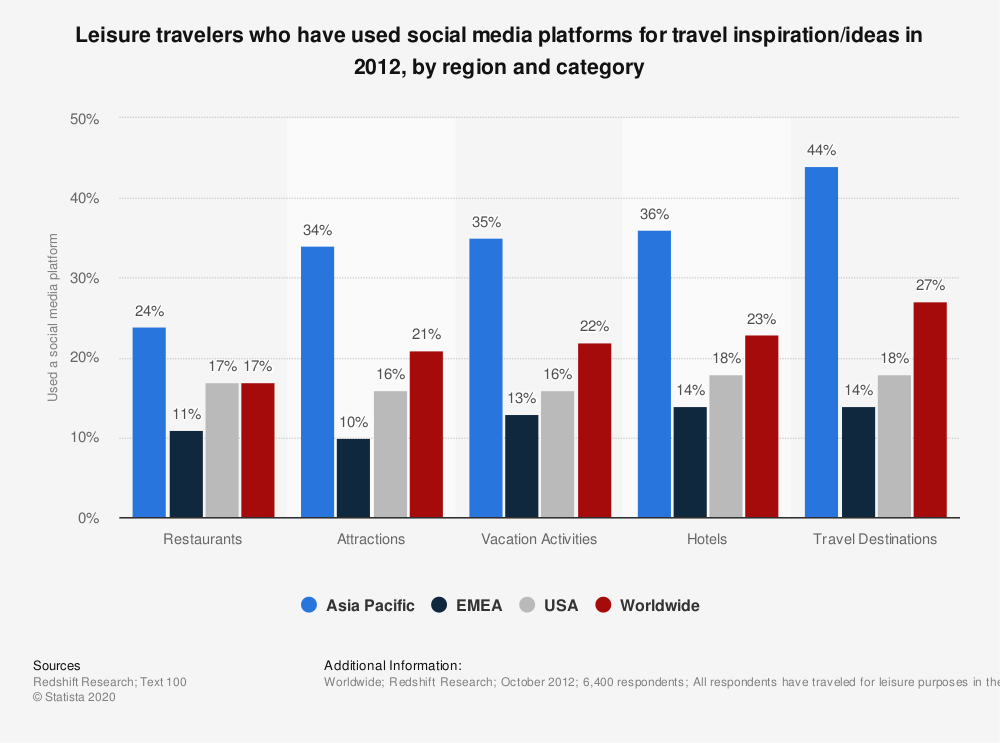 Statistic: Leisure travelers who have used social media platforms for travel inspiration/ideas in 2012, by region and category | Statista