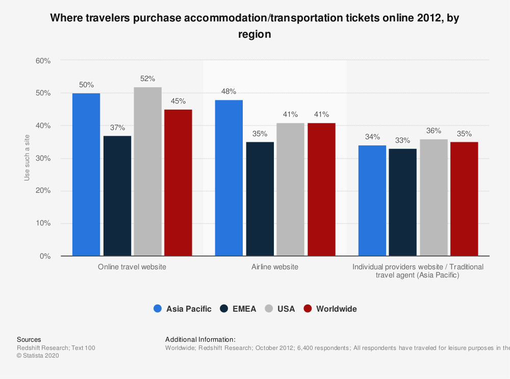 Statistic: Where travelers purchase accommodation/transportation tickets online 2012, by region | Statista
