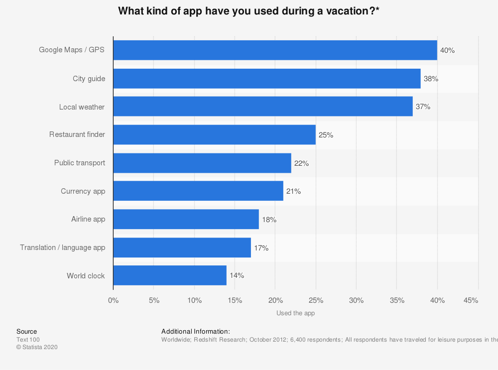 Statistic: What kind of app have you used during a vacation?* | Statista