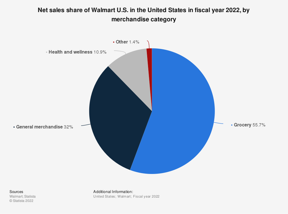 Statistic: Net sales share of Walmart U.S. in the United States in fiscal year 2020, by merchandise category | Statista