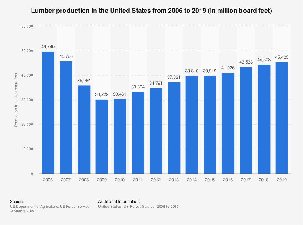 Statistic: Lumber production in the United States from 2006 to 2018 (in million board feet) | Statista