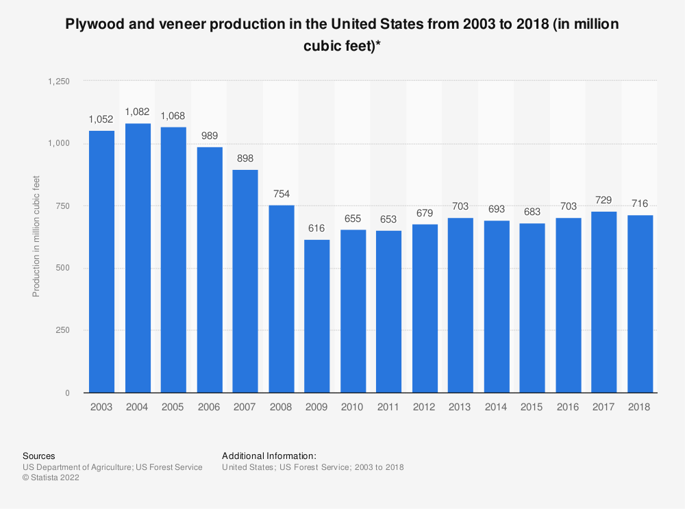 Statistic: Plywood and veneer production in the United States from 2003 to 2018 (in million cubic feet)* | Statista