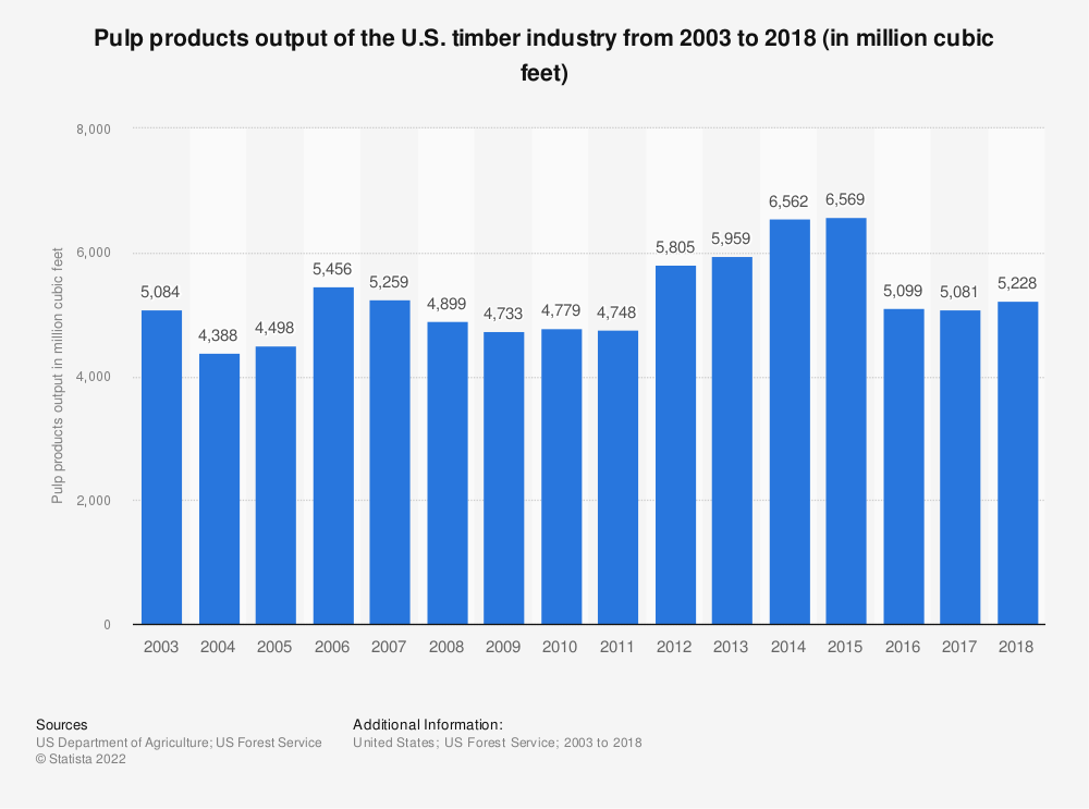 Statistic: Pulp products output of the U.S. timber industry from 2003 to 2017 (in million cubic feet) | Statista