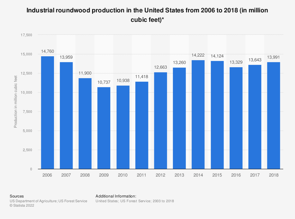 Statistic: Industrial roundwood production in the United States from 2006 to 2018 (in million cubic feet)*  | Statista
