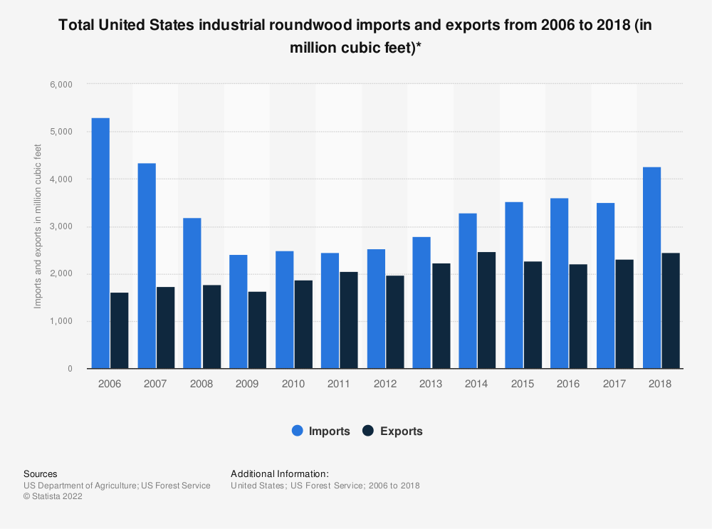 Statistic: Total United States industrial roundwood imports and exports from 2006 to 2017 (in million cubic feet)* | Statista