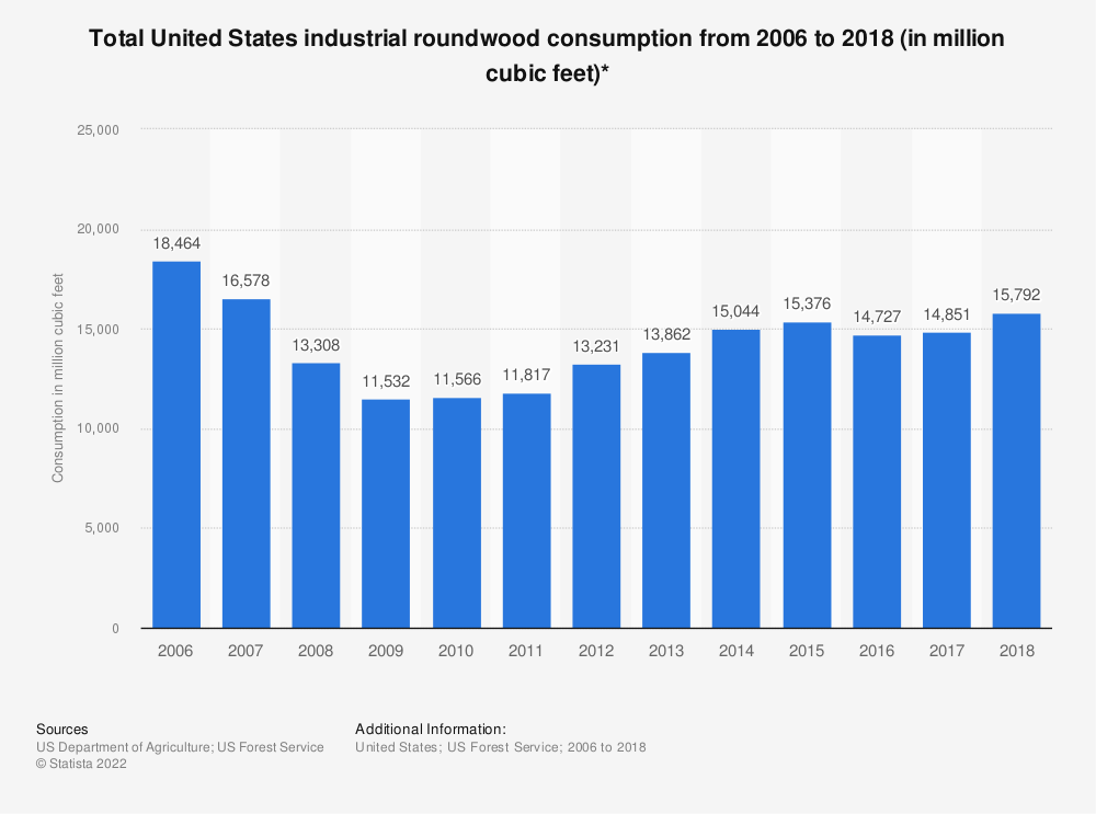 Statistic: Total United States industrial roundwood consumption from 2006 to 2015 (in million cubic feet)* | Statista