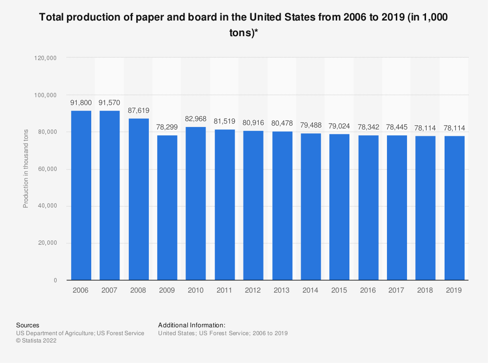 Statistic: Total production of paper and board in the United States from 2006 to 2016 (in 1,000 tons)* | Statista