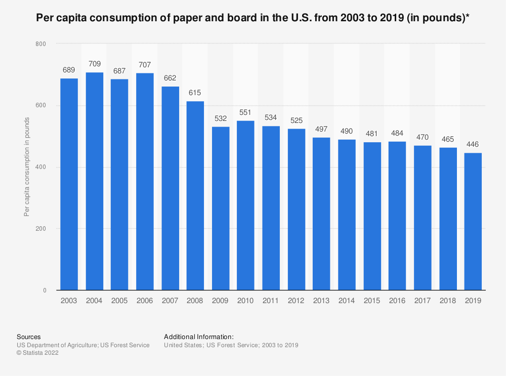 Statistic: Per capita consumption of paper and board in the U.S. from 2003 to 2018 (in pounds)* | Statista
