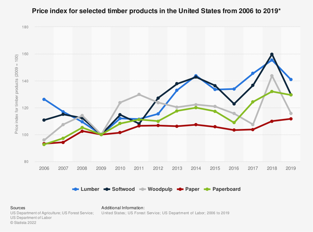 Statistic: Price index for selected timber products in the United States from 2006 to 2018* | Statista