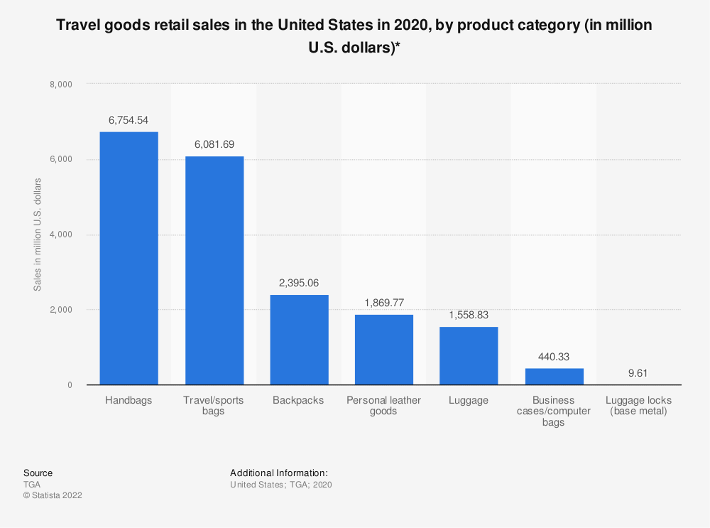 Statistic: Travel goods retail sales in the United States in 2018, by product category (in million U.S. dollars)* | Statista