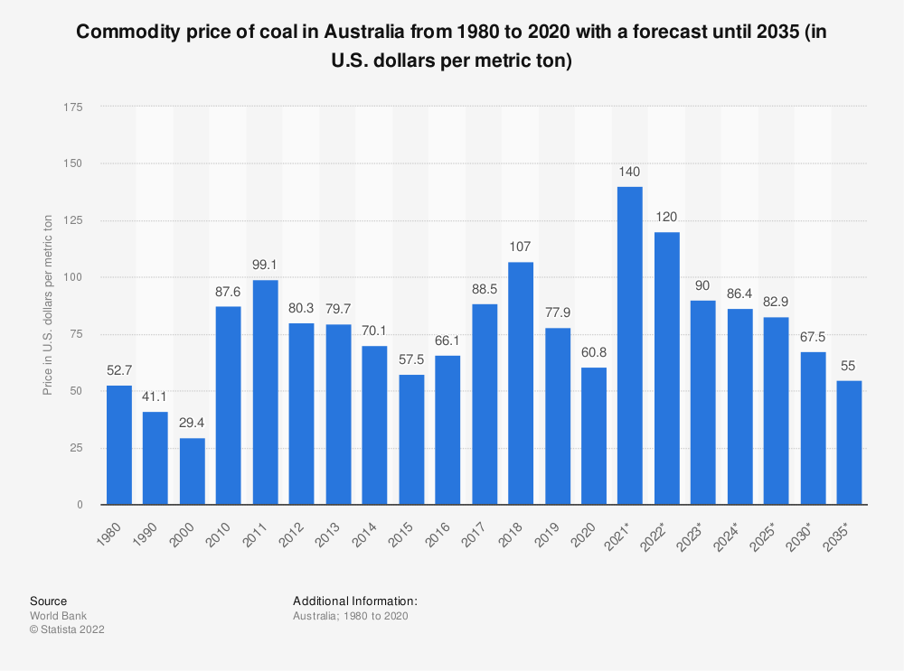 Statistic: Projection of Australian coal price from 1980 to 2030 (in U.S. dollars per metric ton) | Statista