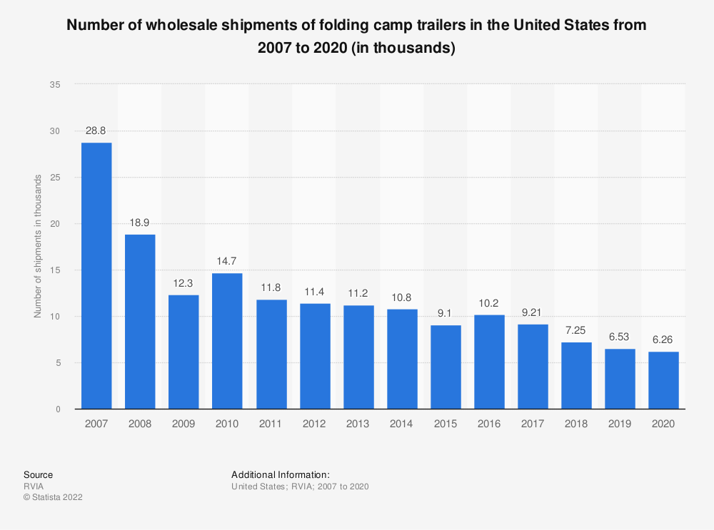 Statistic: Number of wholesale shipments of folding camp trailers in the United States from 2007 to 2019 (in thousands) | Statista
