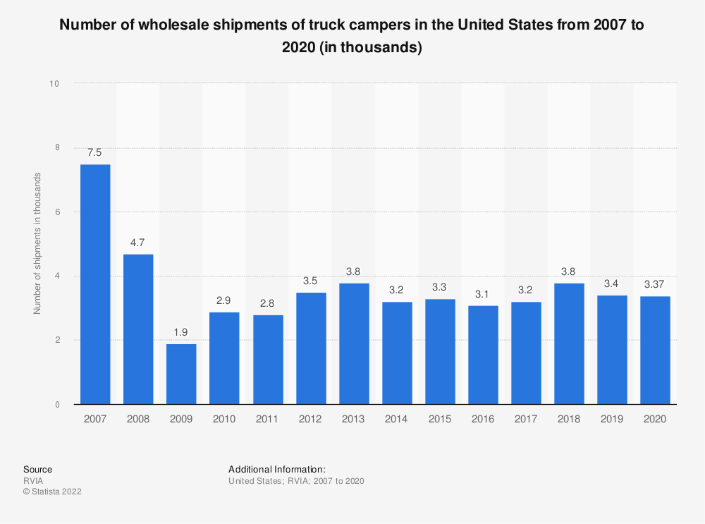 Statistic: Number of wholesale shipments of truck campers in the United States from 2007 to 2019 (in thousands) | Statista